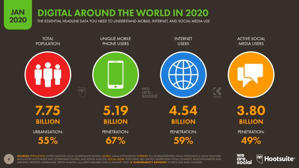 Digital media use around the world in 2020