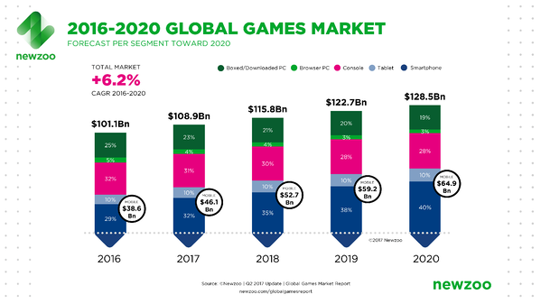 Newzoo Global Games Market Revenue Growth
