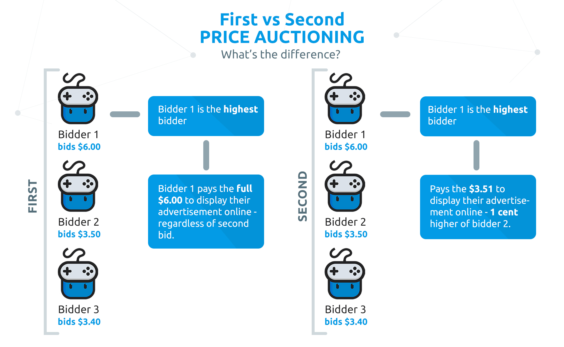 Difference Between First vs Second Place Price Auctioning Graph_Google Ads